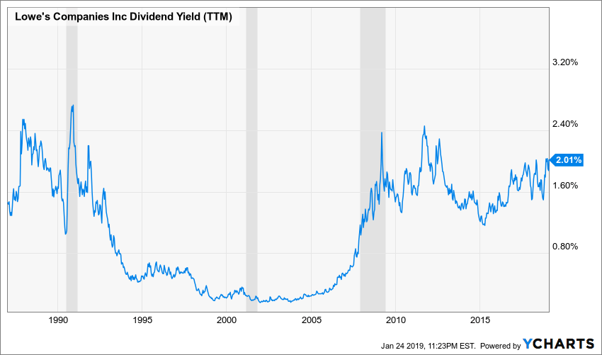 LOW Dividend Yield (TTM) Chart