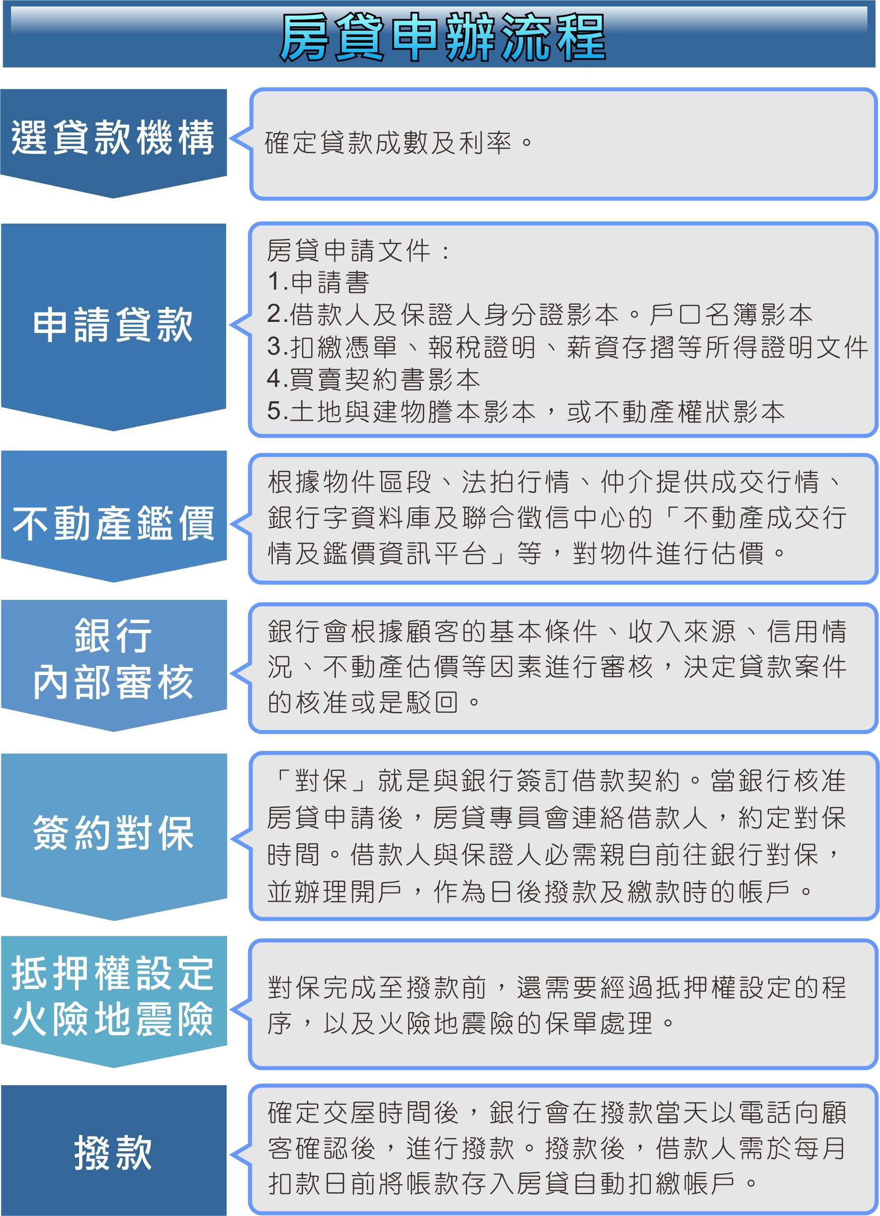 其實沒那麼難!一張表看懂房貸申辦7步驟 - Yahoo奇摩房地產