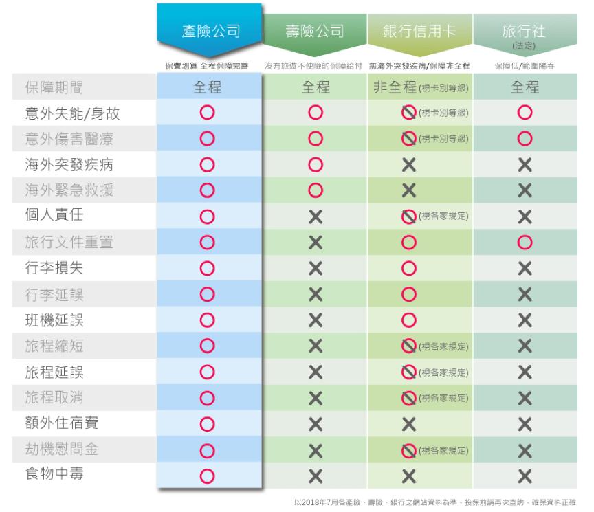 1張表 告訴你出國旅遊買保險買對不買貴! - Yahoo奇摩旅遊