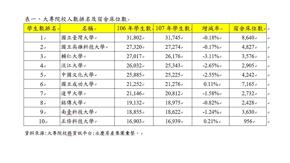 租屋投報率飆6.6%!包租公置產這大學周邊最賺 - Yahoo奇摩房地產