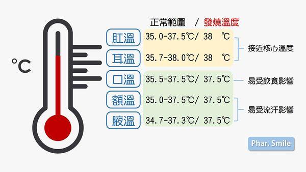 天熱體溫偏高到底準不準?5種標準區間一看就懂