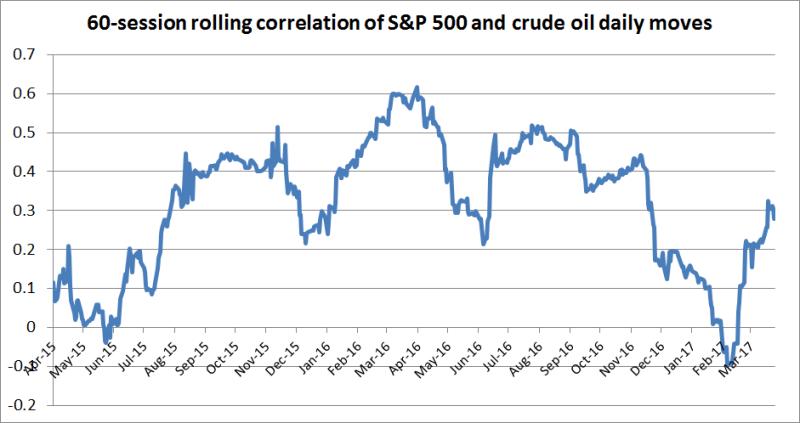 美股與油價兄弟情深?投資人為何得開始關注油價走勢 - Yahoo!奇摩股市