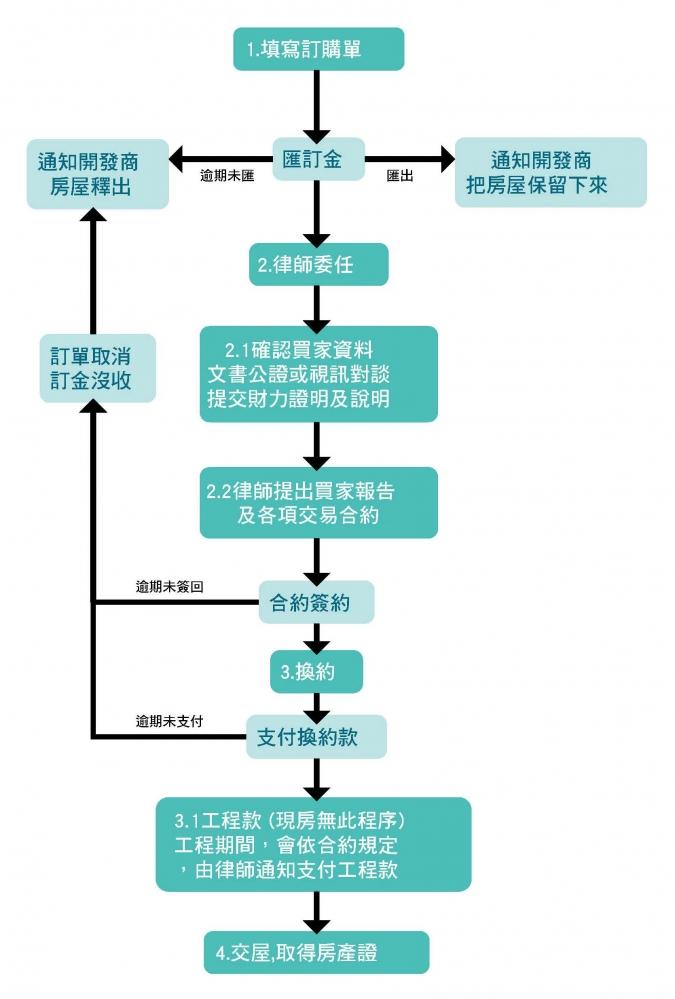 海外房地產購買流程介紹---英國篇 - Yahoo奇摩房地產