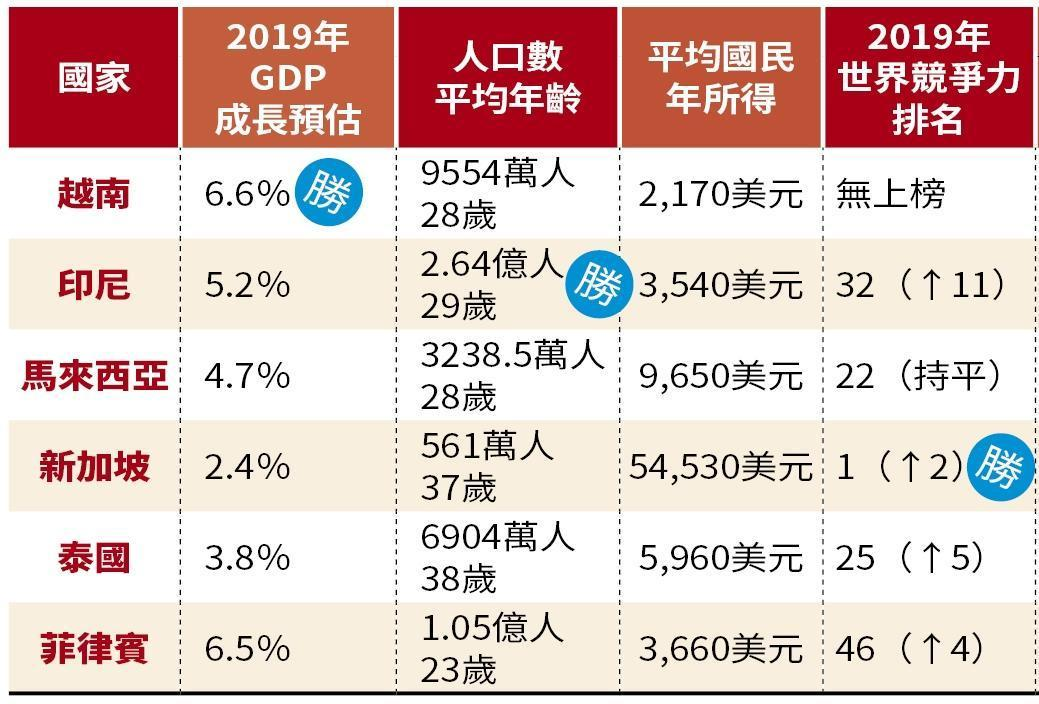 【理財最前線】中美貿易戰轉單商機 東南亞獲利成投資亮點 - Yahoo奇摩新聞