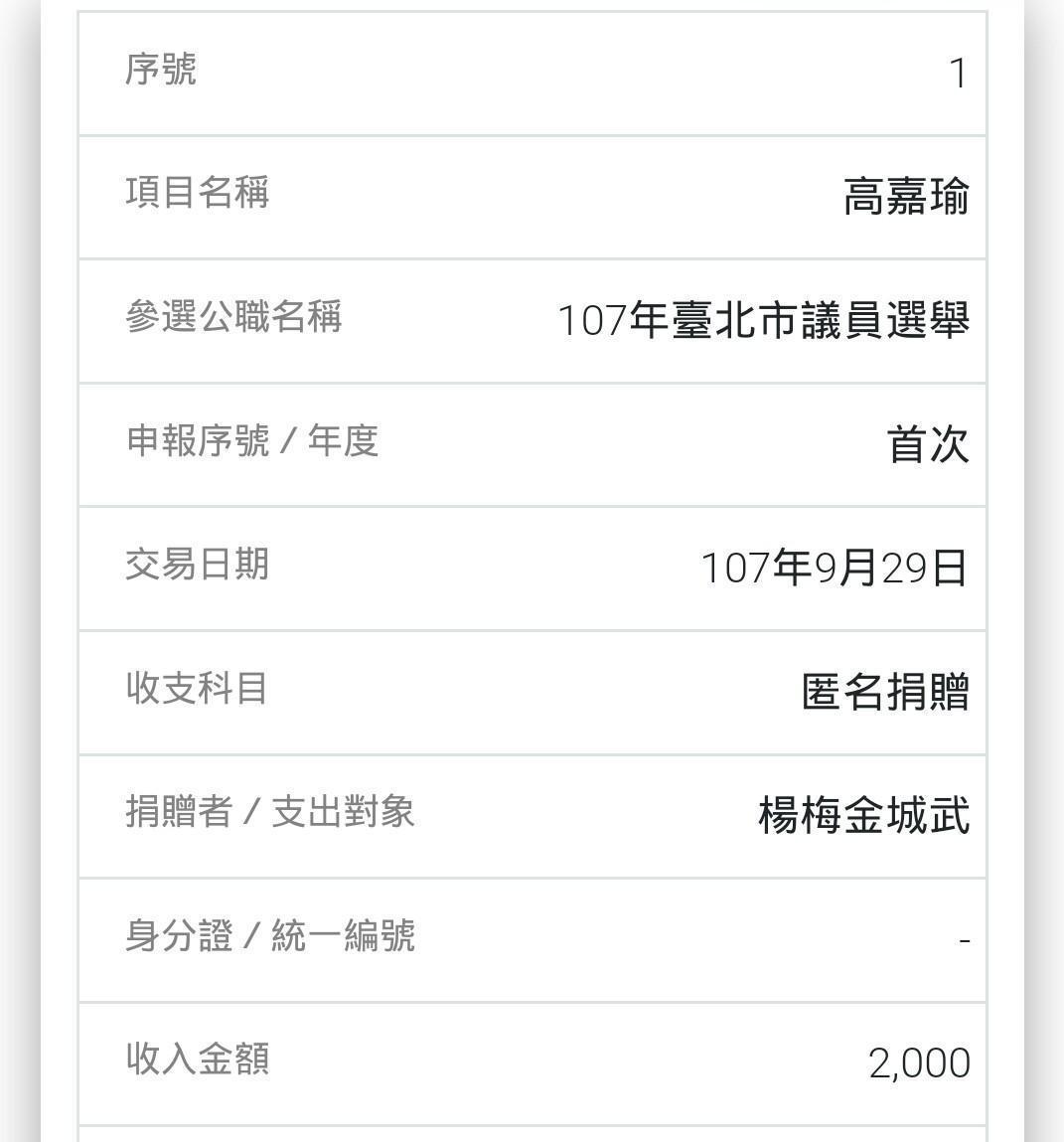 【政治獻金解密】港湖女神高嘉瑜捐款名單 竟有「楊梅金城武」 - Yahoo奇摩新聞