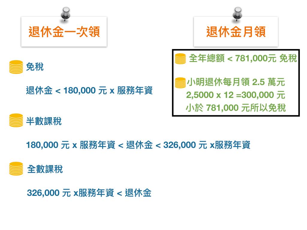 【2019 報稅懶人包】小心觸法!報稅時最常犯的五大錯誤 - Yahoo奇摩理財