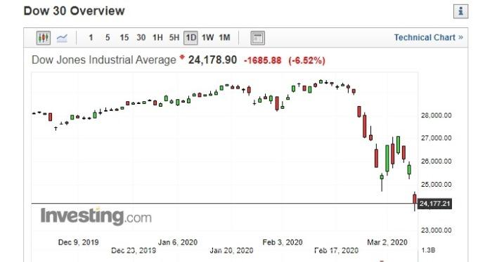 黑色星期一來臨!一文看懂美股融斷機制 - Yahoo!奇摩股市