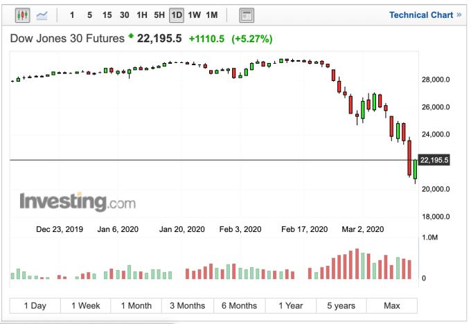美股道瓊期指大漲1110點 標普漲逾5%觸漲停水平 - Yahoo奇摩理財