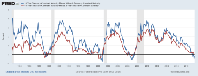 新債王岡拉克:2020年美國經濟衰退機率增至75% - Yahoo奇摩理財