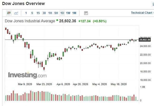 〈美股早盤〉經濟重啟預期+石油減產可能延長 道瓊早盤續漲逾100點 - Yahoo奇摩理財