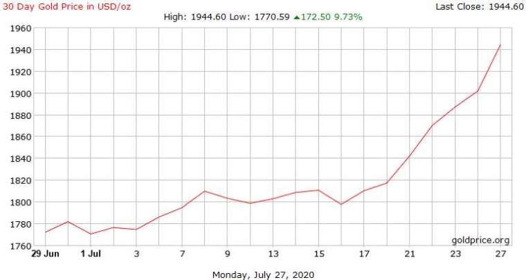 金價週二持續強漲 但這位經濟學家已經先賣掉一半 - Yahoo奇摩理財