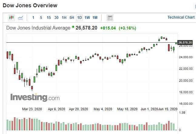 〈美股早盤〉美5月零售銷售創史上最大月增率帶動 道瓊早盤大漲逾800點 - Yahoo奇摩理財