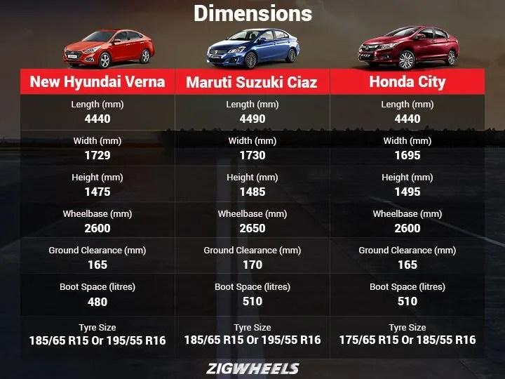 New Verna Vs Ciaz Vs City Spec Comparison ZigWheels