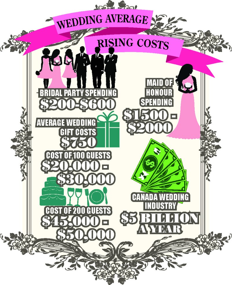 how much does a wedding planner cost in canada invitationsjdi org