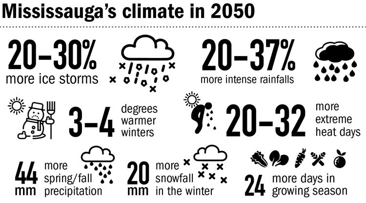 'City on the front line': Mississauga creates climate plan