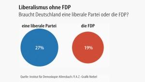 Infografik / Liberalismus ohne FDP