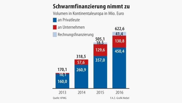 Infografik / Schwarmfinanzierung nimmt zu