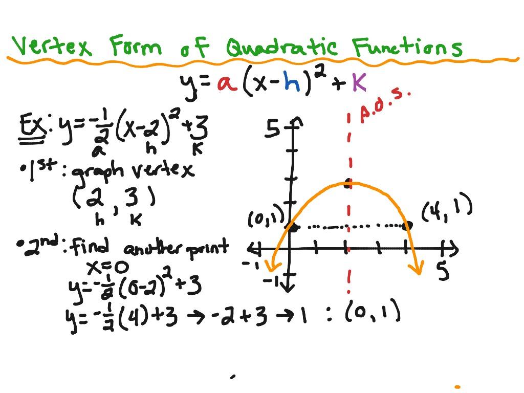 Put Quadratic Equation Into Vertex Form Calculator