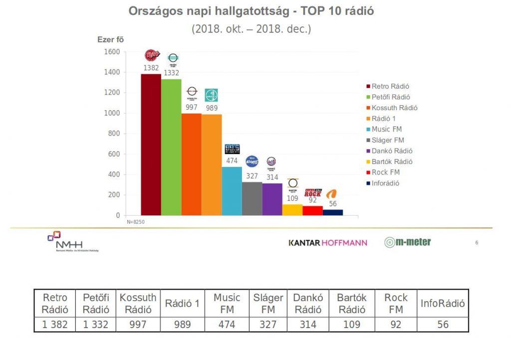 Országos rádióhallgatottsági mérés eredményei, 2018. negyedik negyedév