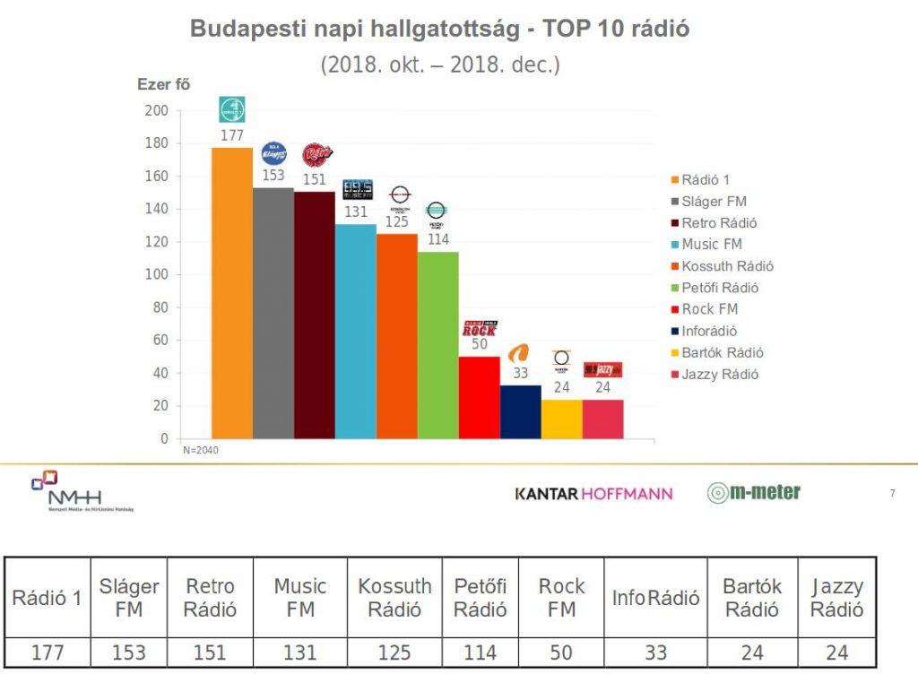 Budapesti rádióhallgatottság, állami hallgatottságmérés, 2018. IV. negyedév