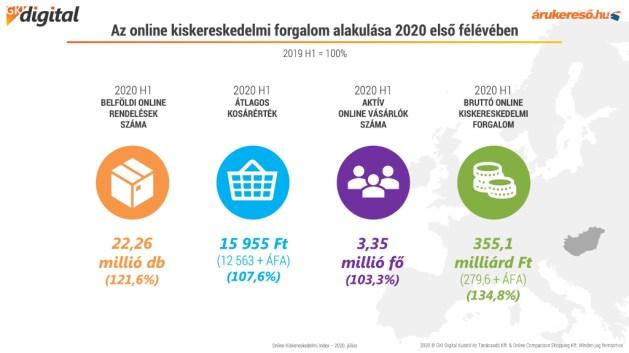Borító: Az online kiskereskedelmi forgalom alakulása 2020 első félévében a GKI Digital és az Árukereső.hu közös kutatásának adatai alapján