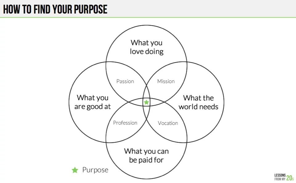 how to fill out a venn diagram application context this simple will help you figure your purpose