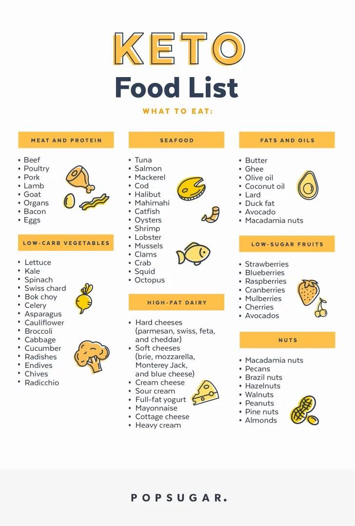 Keto Food List Popsugar Fitness Photo 15