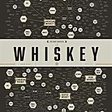 The Many Varieties of Whiskey Poster Print