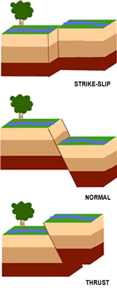 3 types of faults diagram 1990 chevy steering column aftershocks could shake peru for weeks technology science image fault movements