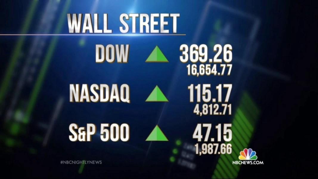 Wall Street Turmoil Stock Market Extends Gains After Huge