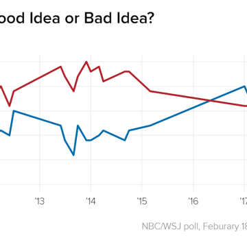 Americans Agree Obamacare Needs a Fix. The Question Is
