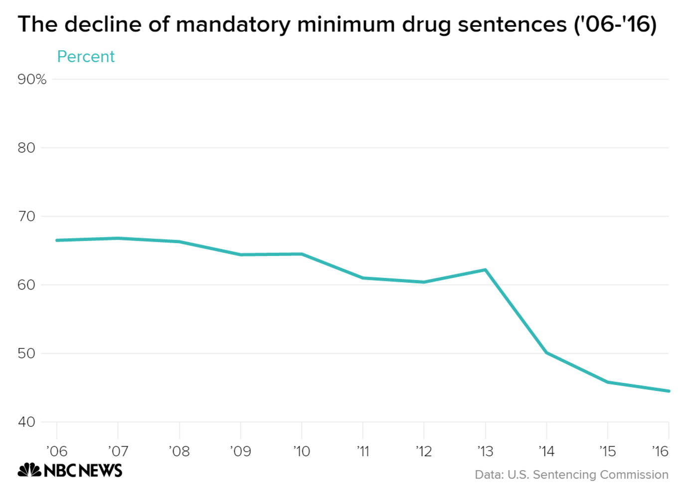 Harsher sentences for drug offenders means more crowded federal prisons, observers say