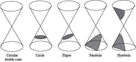 Conic Sections Introduction