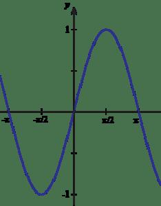 also graph of inverse sine function rh shmoop