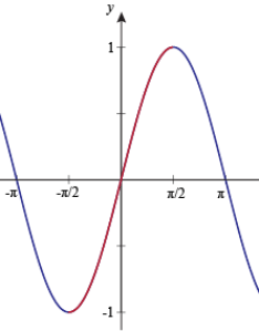 To find the inverse sine graph we need swap variables  becomes  and here   of function   sin or also rh shmoop