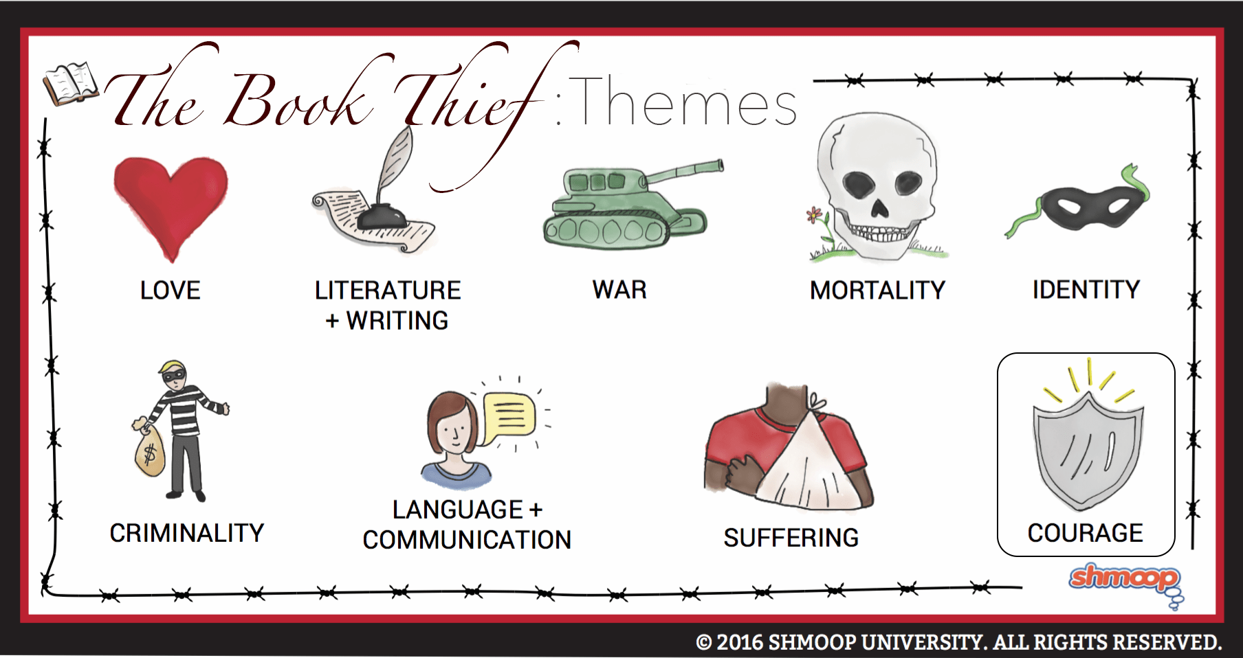 The Book Thief Theme Of Courage