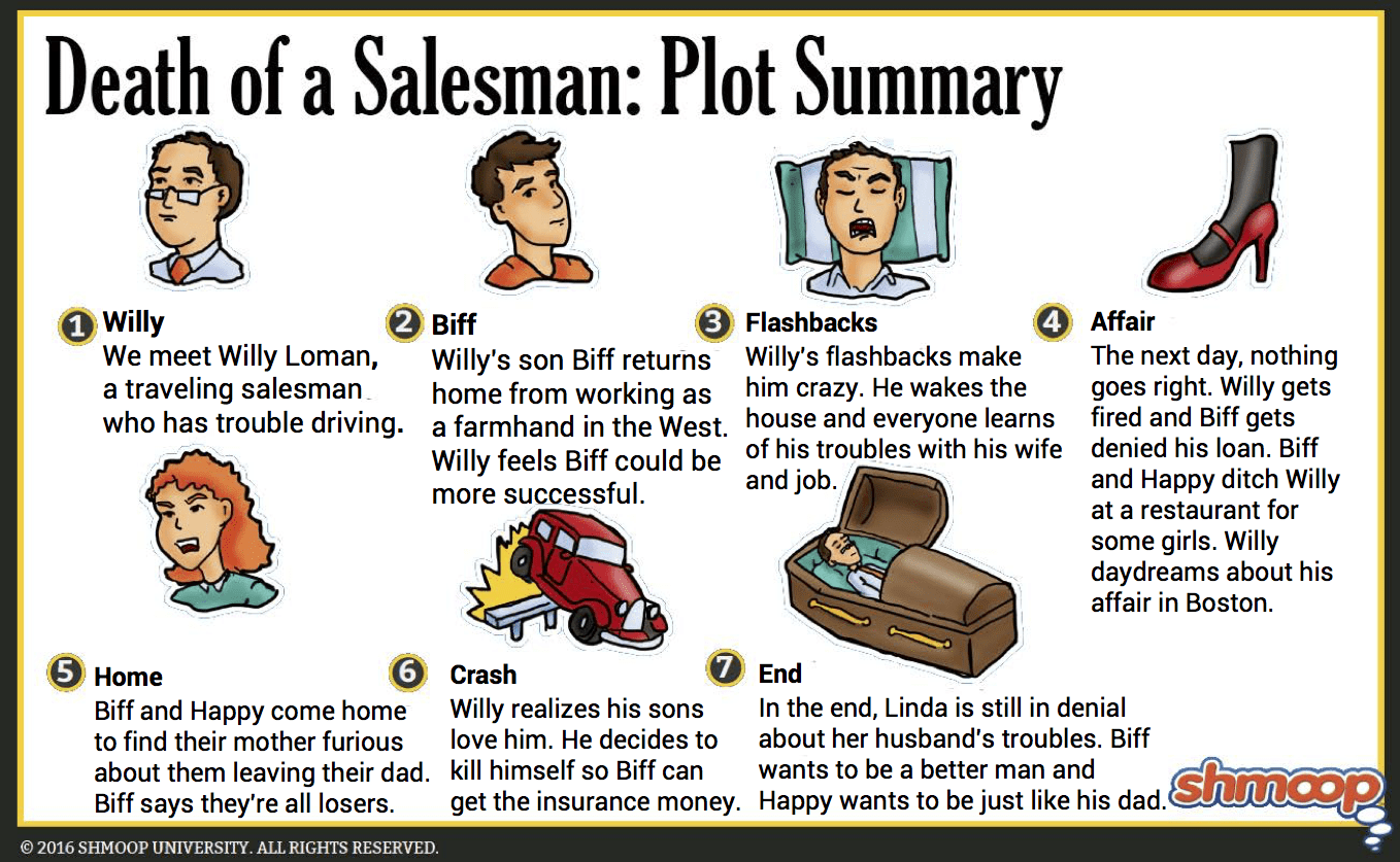 the story of an hour plot diagram 2001 honda civic engine death a salesman summary click infographic to download