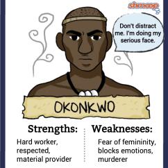 Things Fall Apart Plot Diagram Jayco Travel Trailer Wiring Okonkwo In Chart