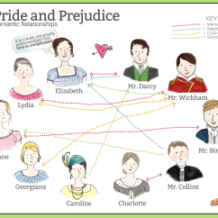 Romeo And Juliet Plot Diagram Ford Trailer Wiring Tools Of Characterization In Pride Prejudice