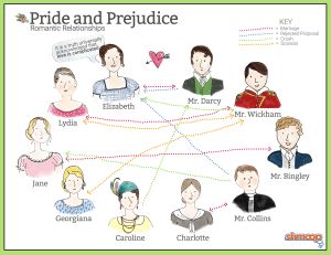 Tools of Characterization in Pride and Prejudice