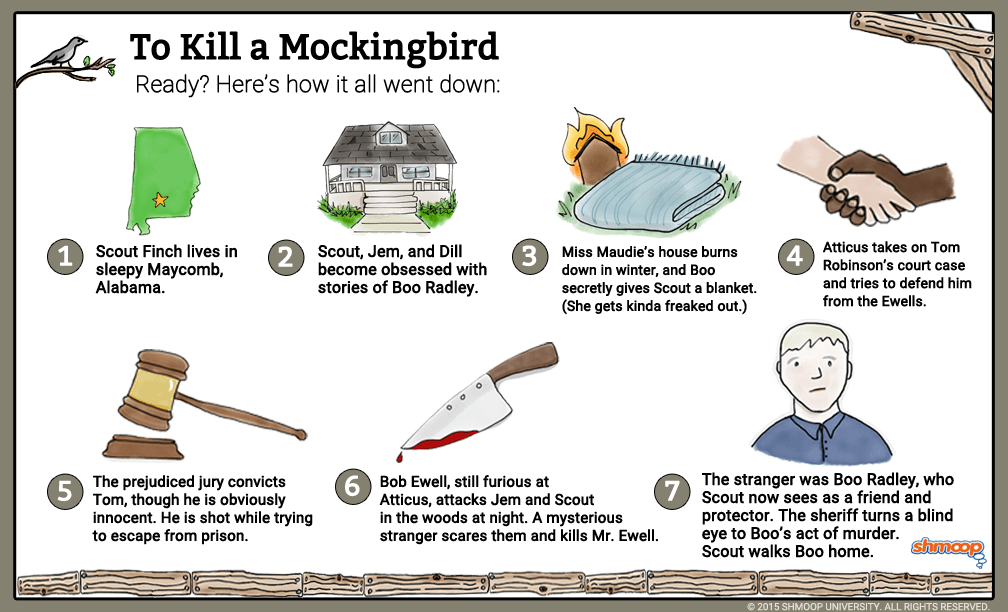 Relationship Map In To Kill A Mockingbird Chart