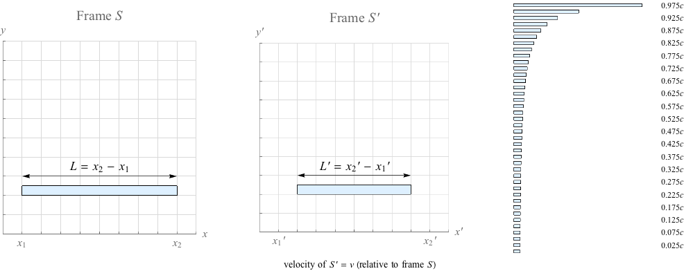 Physics Special Relativity in Special Relativity