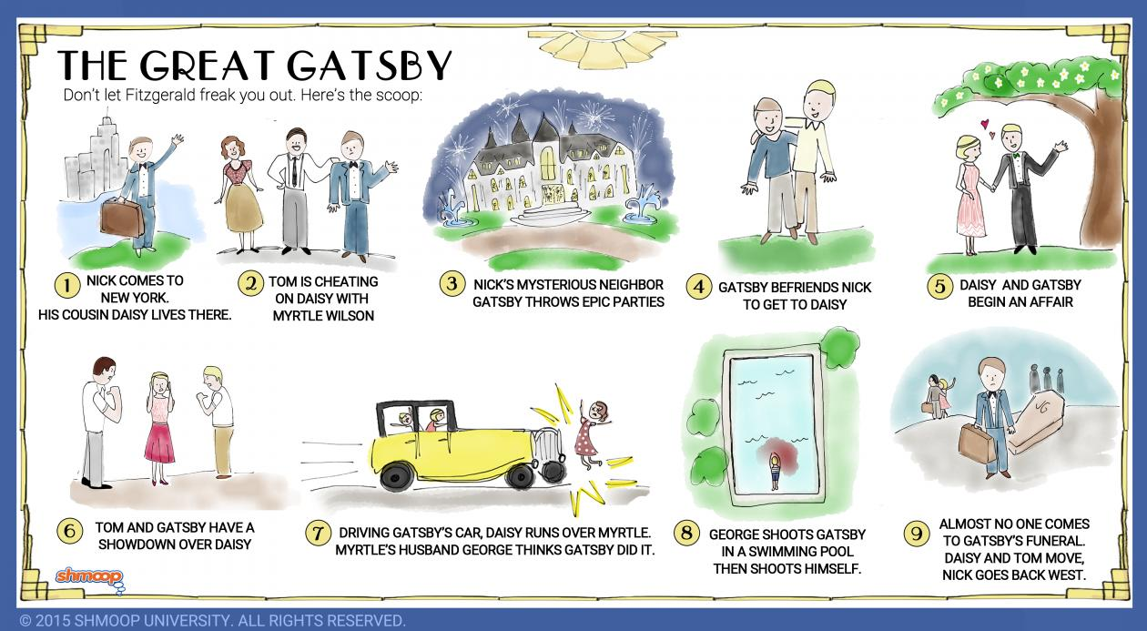 short story plot diagram terms 96 jeep grand cherokee trailer wiring the great gatsby charts