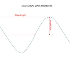 Mechanical Wave Diagram Badlands 12000 Pound Winch Wiring Sonar Waves In