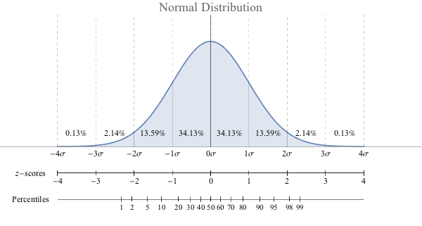Standardized Data and the Standard Normal Distribution Reading