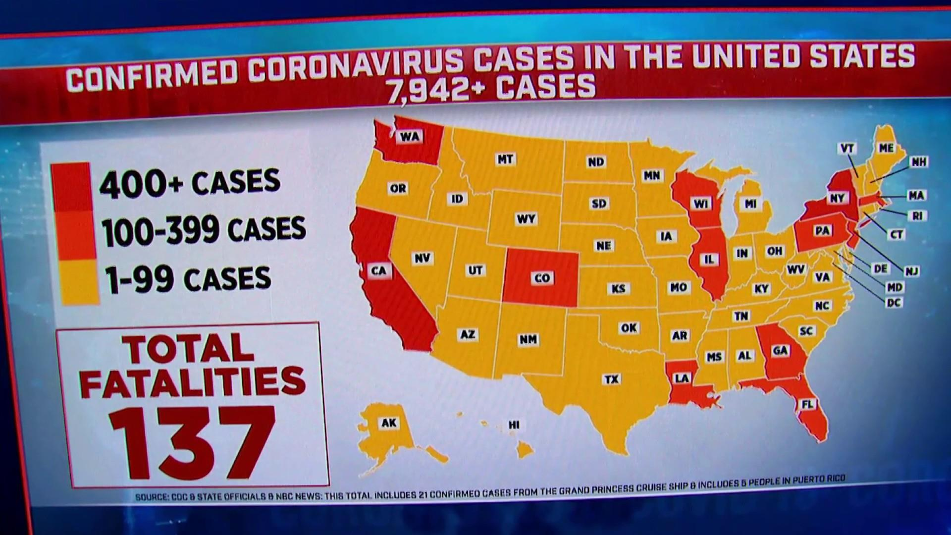 More than 7900 cases of coronavirus confirmed in the US