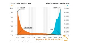 Solar Faces Falling Prices and Gains in Efficiency