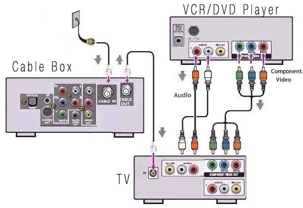 comcast cable tv wiring diagram