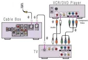Cable Wiring Diagram