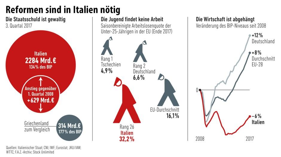 Armes Italien vor der Wahl